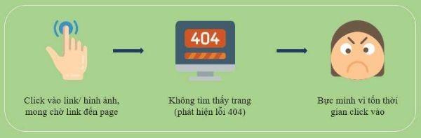 ui ux là gì - lỗi 404
